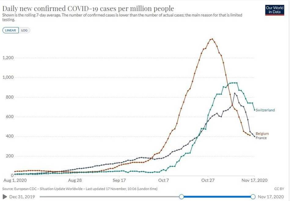 Daily confirmed COVID-19 cases per million chart