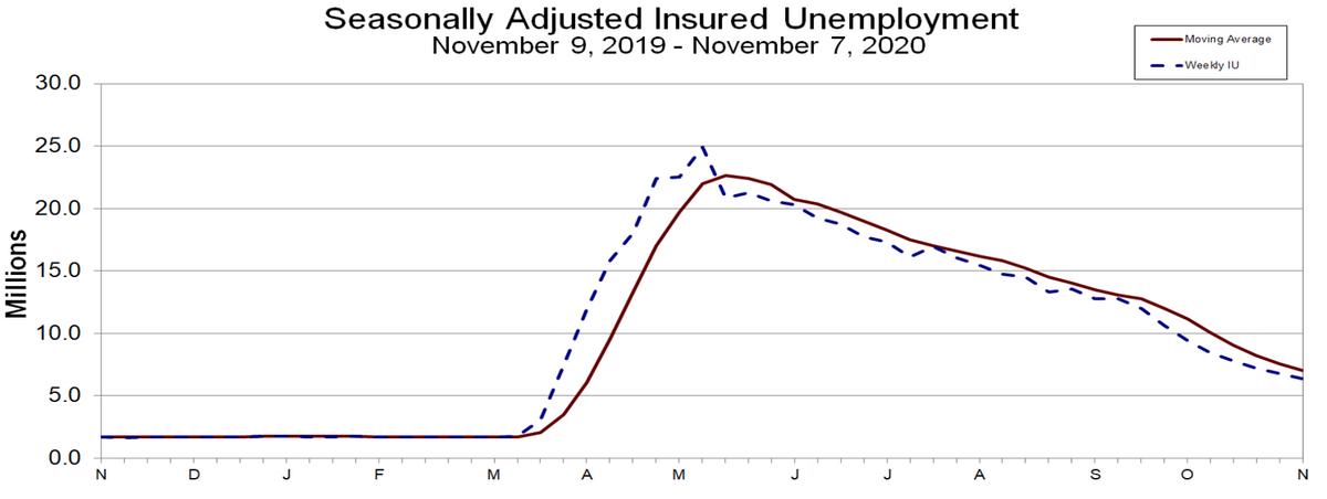 Seasonally adjusted insured unemployment chart